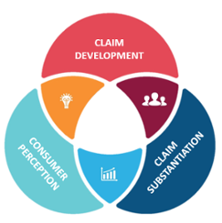 Claims Process Chart